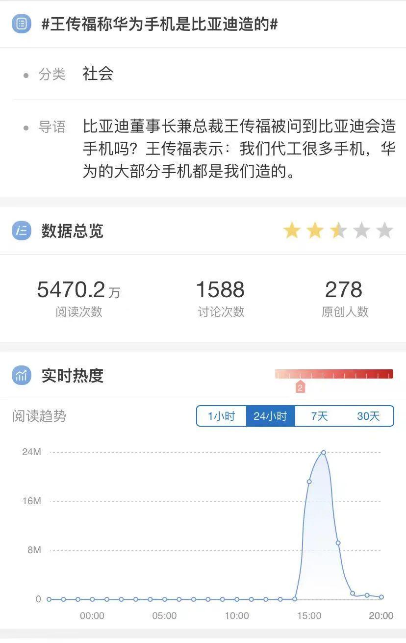 """王传福:""""华为手机大部分我们造的"""" 6000亿比亚迪竟是全球第二大手机代工厂?"""