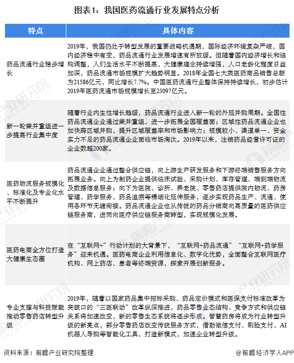 乐鱼体育-2020年中国医药流通行业市场现状及区域竞争格局分析 广东省占据行业龙头地位