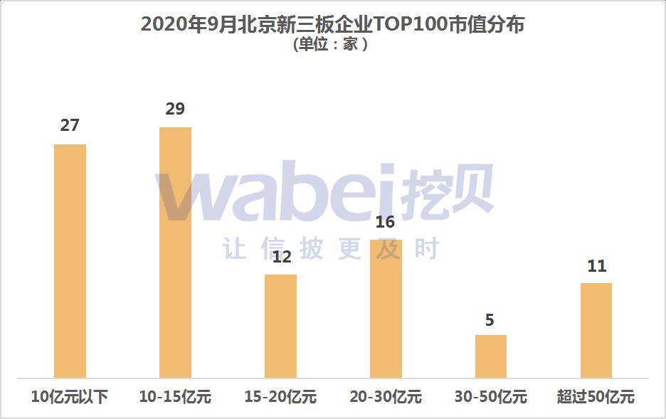 《【无极2娱乐登陆注册】2020年9月北京新三板企业市值TOP100 随锐科技221亿元排第一》