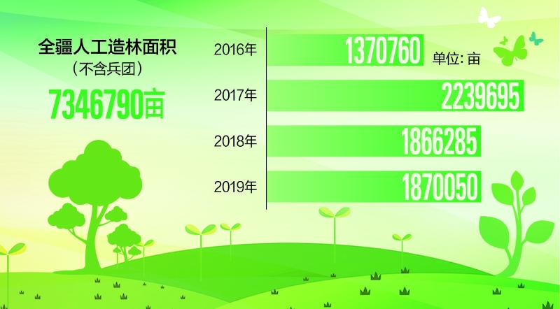 """数说新疆""""十三五"""" 新增人工造林近735万亩"""