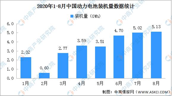 2020年1-8月动力电池企业装机量排名:宁德时代第一 累计装机13.63GWh