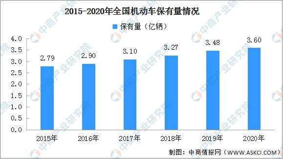 2020年中国汽车后市场行业规模分析预测(附图表)