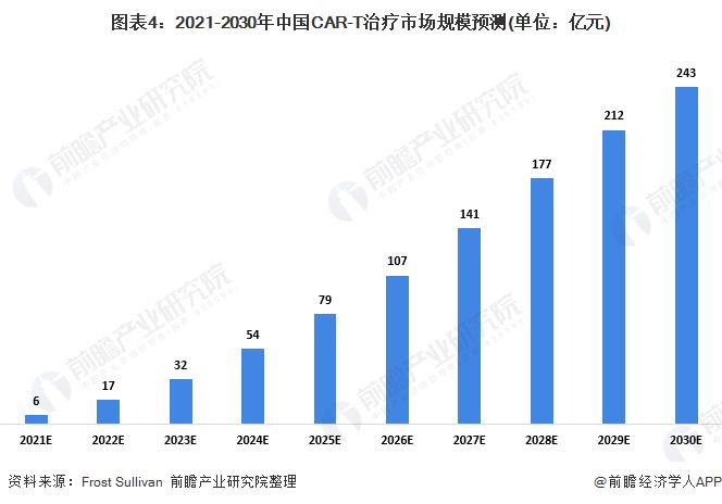 图表4:2021-2030年中国CAR-T治疗市场规模预测(单位:亿元)