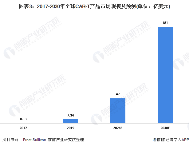 图表3:2017-2030年全球CAR-T产品市场规模及预测(单位:亿美元)