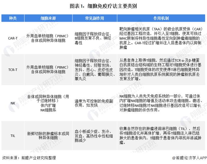 一文了解2020年中国CAR-T细胞治疗发展现状及竞争格局 两款靶向CD19的CAR-T产品进入申请阶段