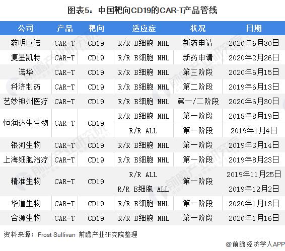 图表5:中国靶向CD19的CAR-T产品管线