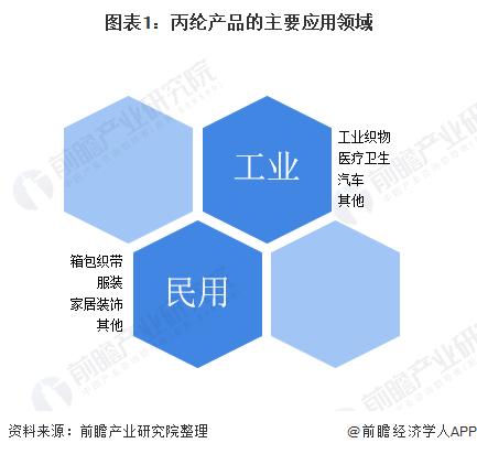 2020年中国丙纶行业发展现状及趋势分析 应用前景广阔【组图】