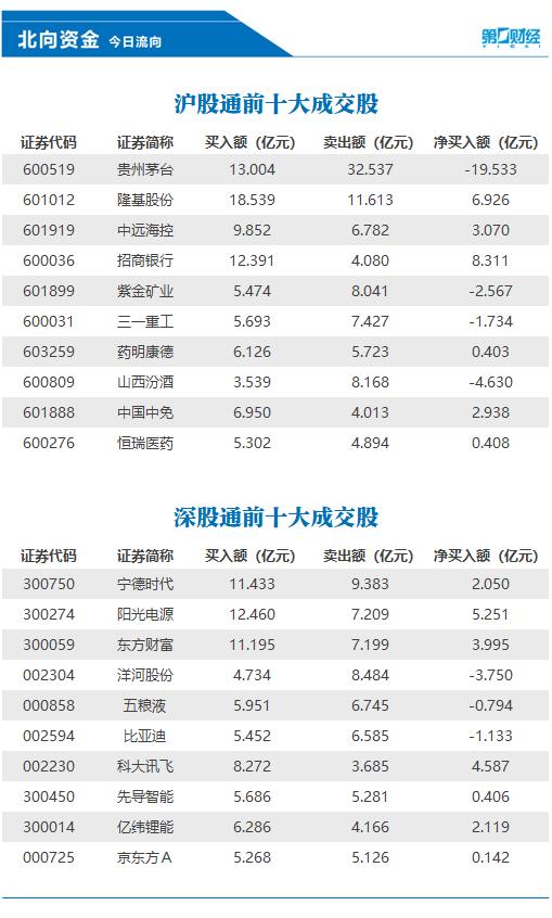 北向资金批量减持白酒股 抛售贵州茅台逾19亿元