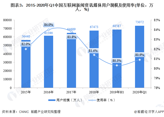 图表3:2015-2020年Q1中国互联网新闻资讯媒体用户规模及使用率(单位:万人,%)