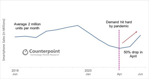 受新冠影响 2020年第二季度德国智能手机市场下降27%