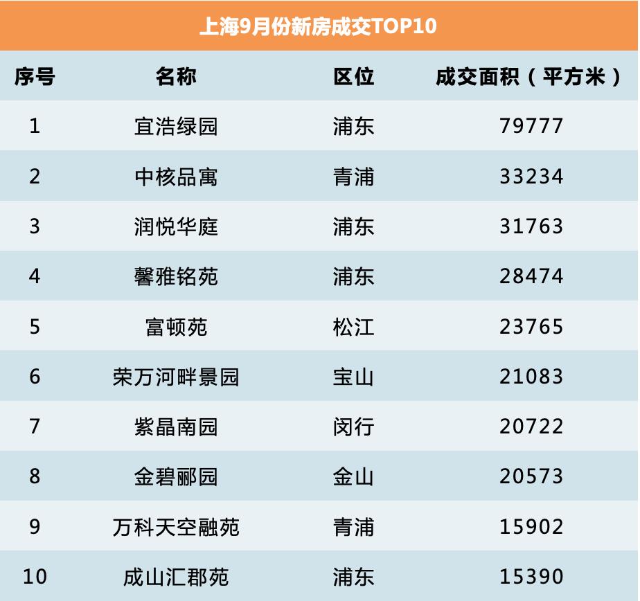 国庆上海楼盘未有规模性促销 10月仍有30个楼盘要入市
