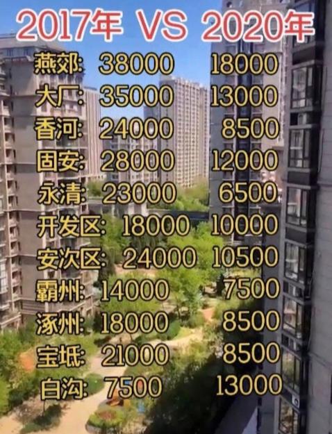50万首付浮亏100万 环北京一哥房价跌40% 有中介转行摆摊卖菜!最新全国房价涨幅榜出炉