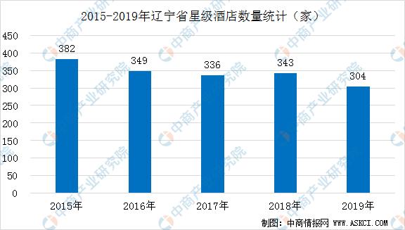 2020年辽宁省星级酒店经营数据统计分析