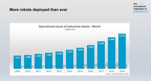 中国增长最快的机器人市场 -- IFR《世界机器人报告 2020》(World Robotics 2020 Report)