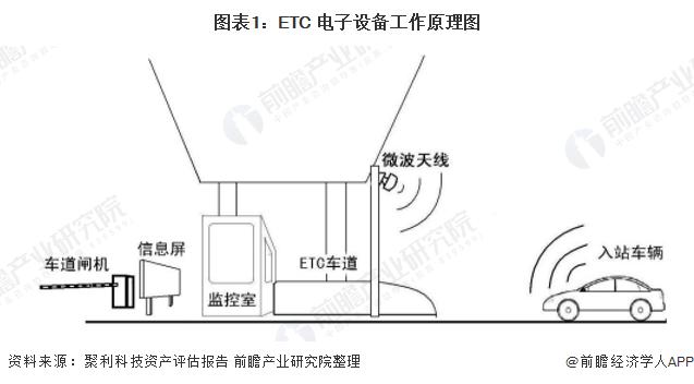 2020年中国ETC行业市场现状及发展趋势分析 智慧停车或将成为其率先突破场景