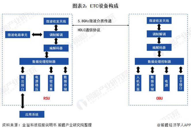 图表2:ETC设备构成