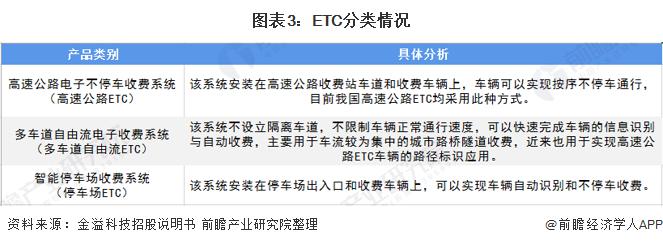图表3:ETC分类情况