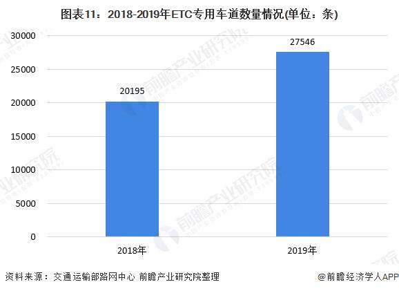 图表11:2018-2019年ETC专用车道数量情况(单位:条)