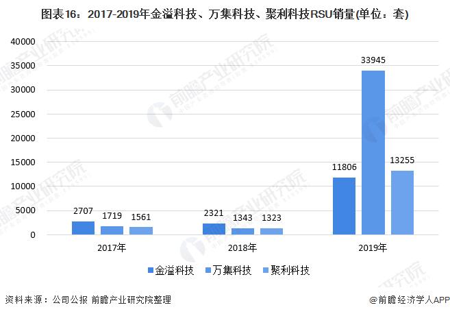 图表16:2017-2019年金溢科技、万集科技、聚利科技RSU销量(单位:套)