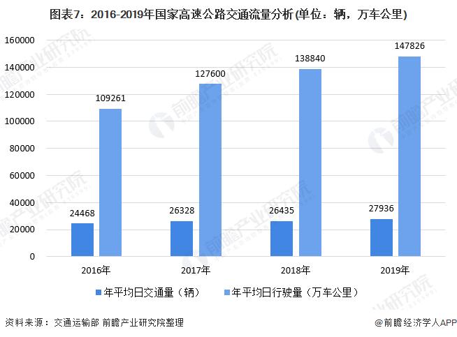 图表7:2016-2019年国家高速公路交通流量分析(单位:辆,万车公里)