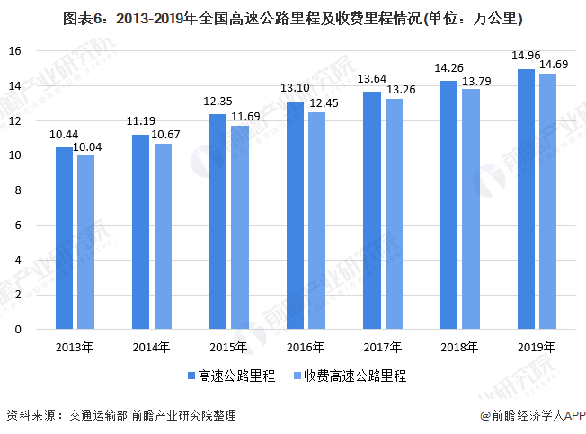 图表6:2013-2019年全国高速公路里程及收费里程情况(单位:万公里)