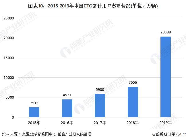图表10:2015-2019年中国ETC累计用户数量情况(单位:万辆)