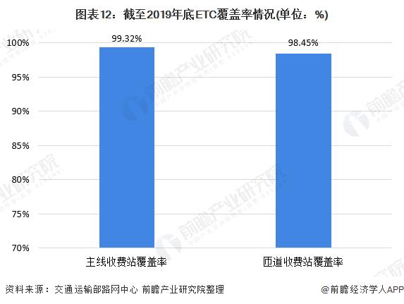 图表12:截至2019年底ETC覆盖率情况(单位:%)