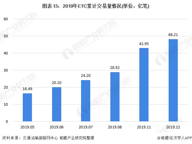 图表13:2019年ETC累计交易量情况(单位:亿笔)