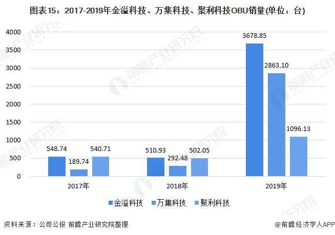 图表15:2017-2019年金溢科技、万集科技、聚利科技OBU销量(单位:台)