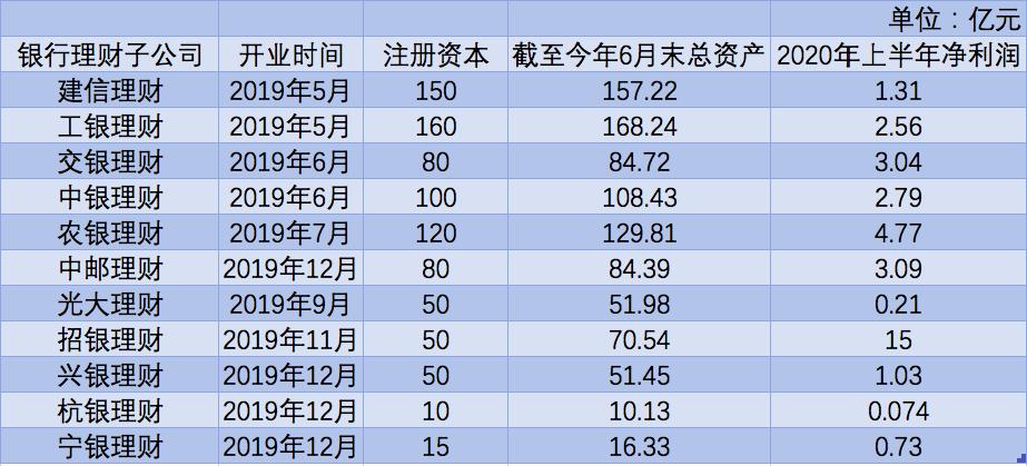 银行理财子公司业绩扫描:招银理财上半年净利润15亿排第一