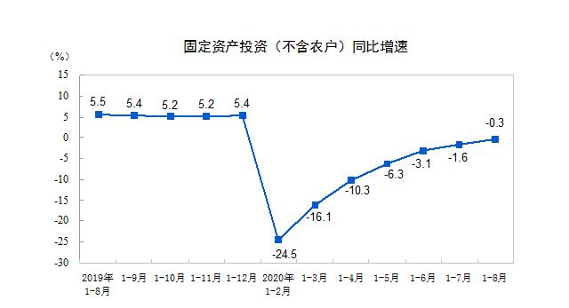 经济三季报前瞻:投资增速有望转正 内生动力逐渐恢复
