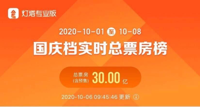 国庆档电影票房破30亿 观影最活跃的上海贡献了 1.6亿