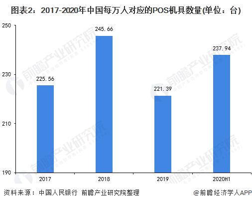 图表2:2017-2020年中国每万人对应的POS机具数量(单位:台)