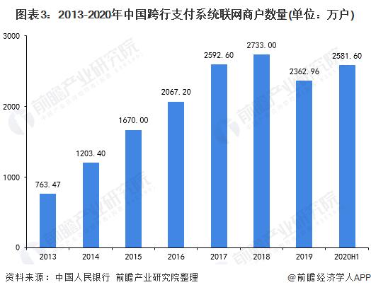 图表3:2013-2020年中国跨行支付系统联网商户数量(单位:万户)