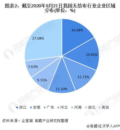 图表2:截至2020年9月21日我国无纺布行业企业区域分布(单位:%)