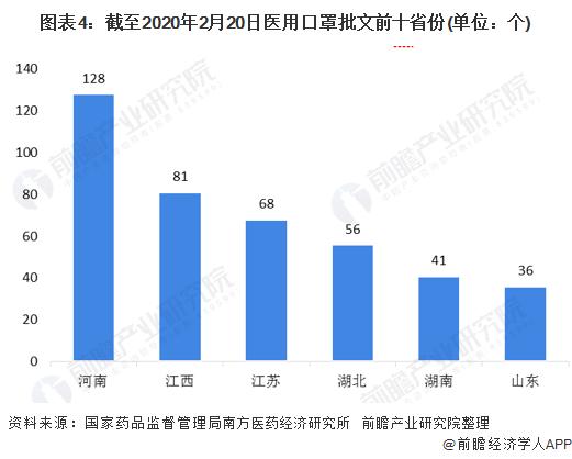 图表4:截至2020年2月20日医用口罩批文前十省份(单位:个)