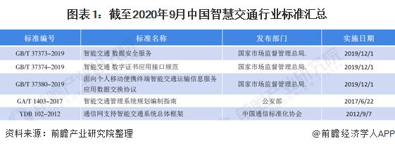 2020年中国智慧交通行业政策汇总及解读