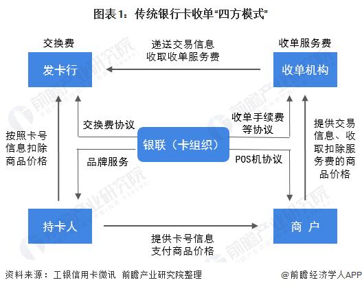 一文了解2020年中国银行卡收单市场发展现状与竞争格局 新支付格局下行业模式开始变革