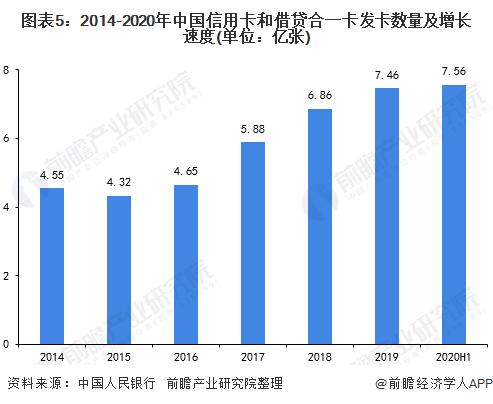 图表5:2014-2020年中国信用卡和借贷合一卡发卡数量及增长速度(单位:亿张)