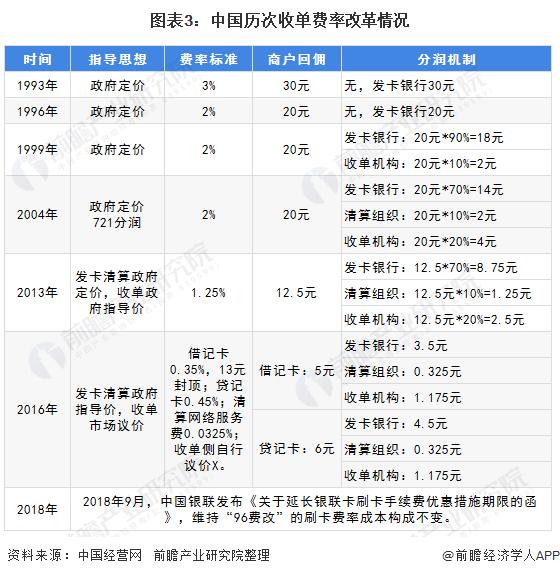 图表3:中国历次收单费率改革情况