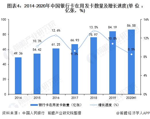 图表4:2014-2020年中国银行卡在用发卡数量及增长速度(单位:亿张,%)