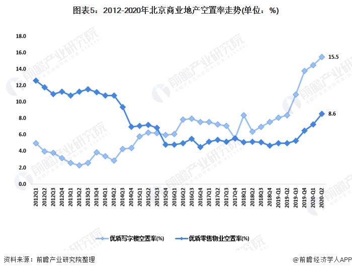图表5:2012-2020年北京商业地产空置率走势(单位:%)