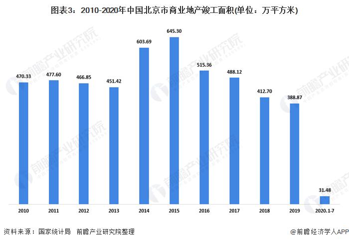 图表3:2010-2020年中国北京市商业地产竣工面积(单位:万平方米)