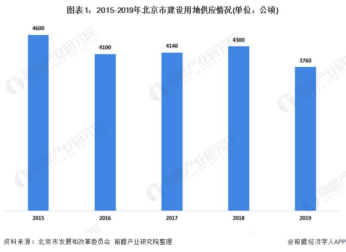 2020年北京商业地产市场发展现状分析 市场整体活跃度下降【组图】