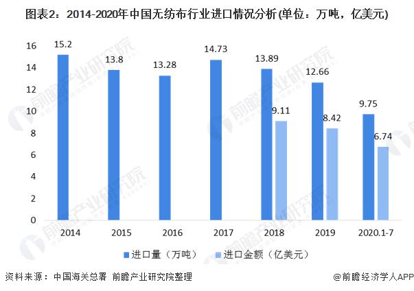 图表2:2014-2020年中国无纺布行业进口情况分析(单位:万吨,亿美元)