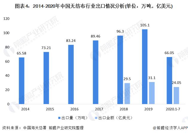 图表4:2014-2020年中国无纺布行业出口情况分析(单位:万吨,亿美元)
