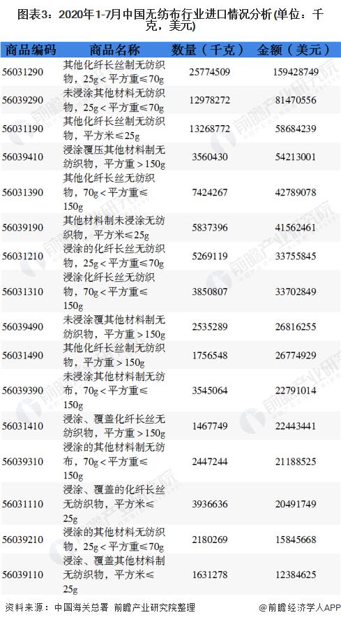 图表3:2020年1-7月中国无纺布行业进口情况分析(单位:千克,美元)