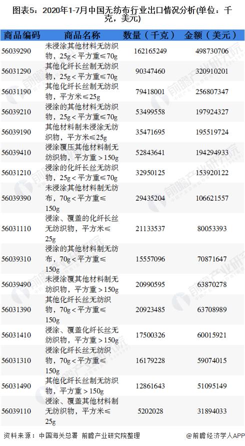 图表5:2020年1-7月中国无纺布行业出口情况分析(单位:千克,美元)