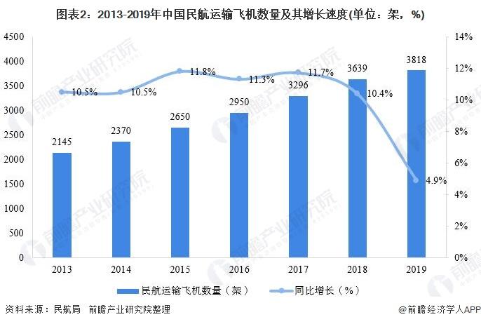 图表2:2013-2019年中国民航运输飞机数量及其增长速度(单位:架,%)
