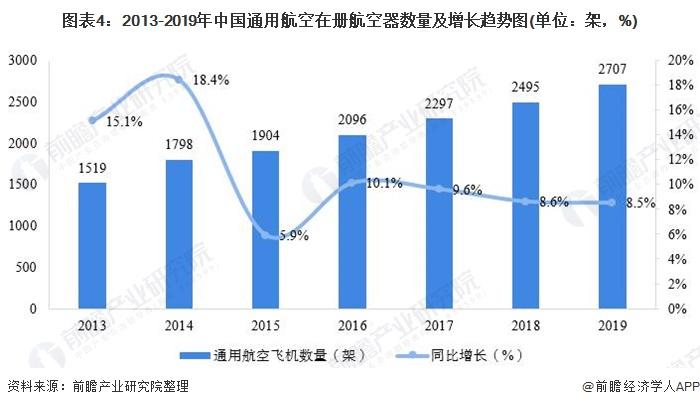 图表4:2013-2019年中国通用航空在册航空器数量及增长趋势图(单位:架,%)